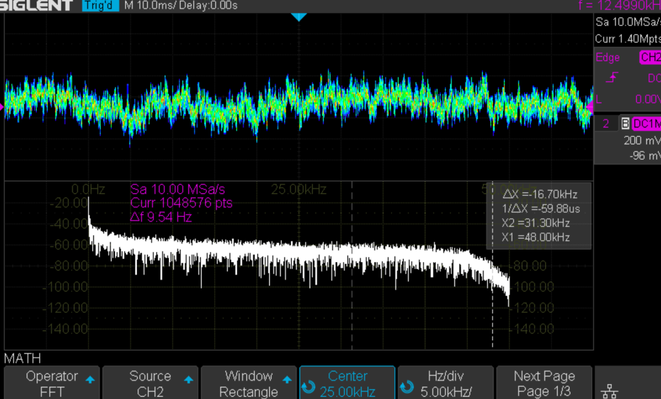 Burson Play White Noise 96kHz Test